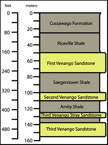 various oil/gas formations in Pennsylvania